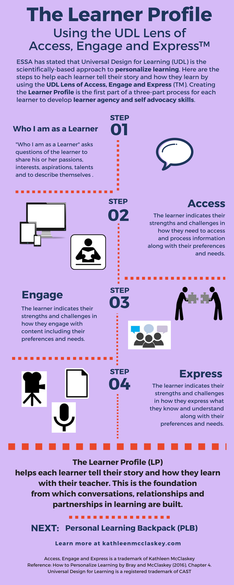 The Learner Profile Infographic
