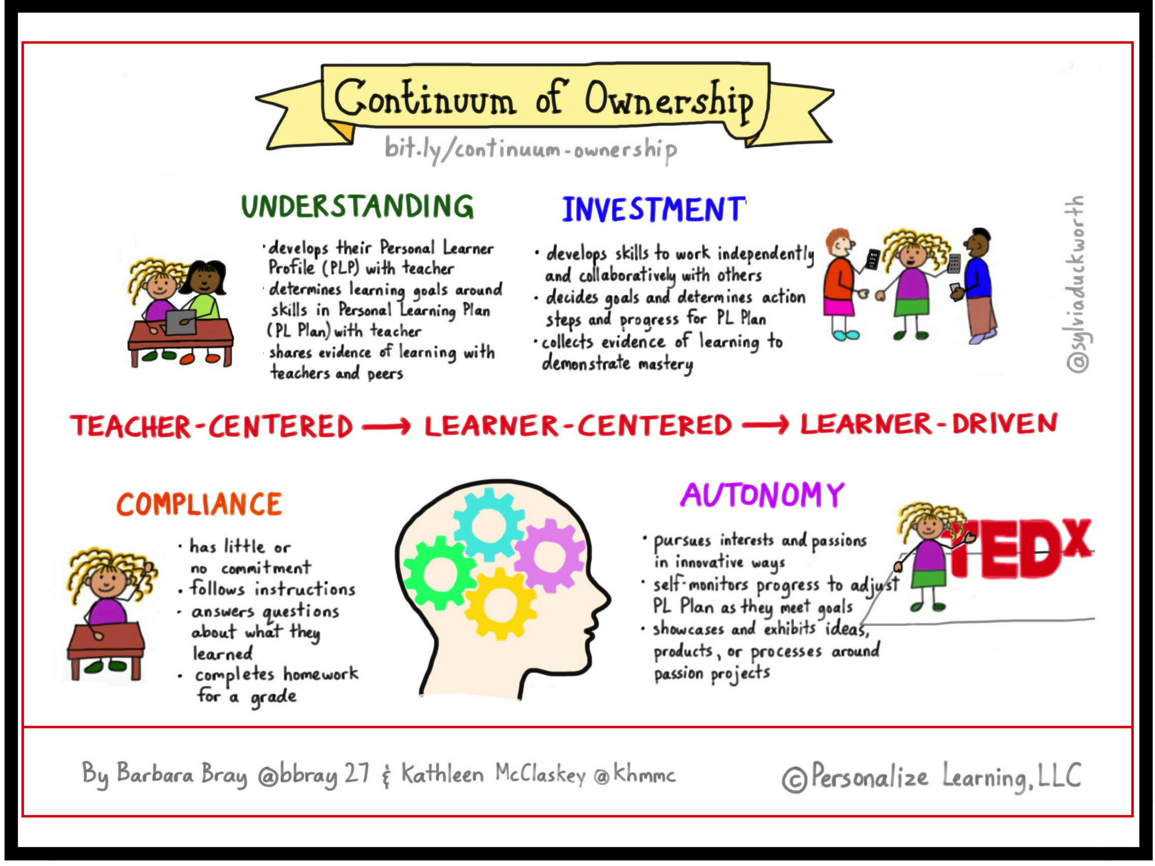 Ownership Make Learning Personal